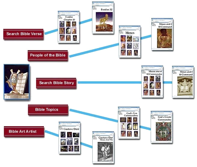 Site map showing all the ways to search images on Christ Images
